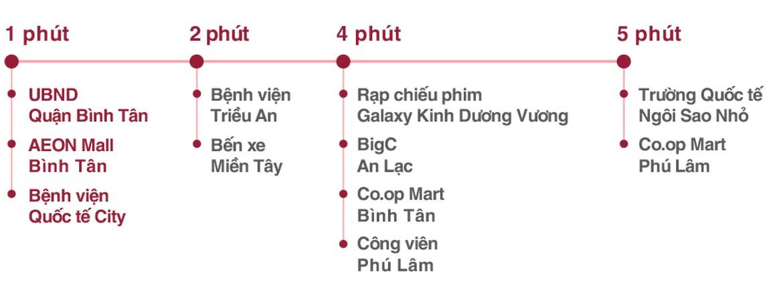 Tiện ích di chuyển Căn hộ chung cư AIO City Quận Bình Tân Đường Tên Lửa chủ đầu tư Hoa Lâm