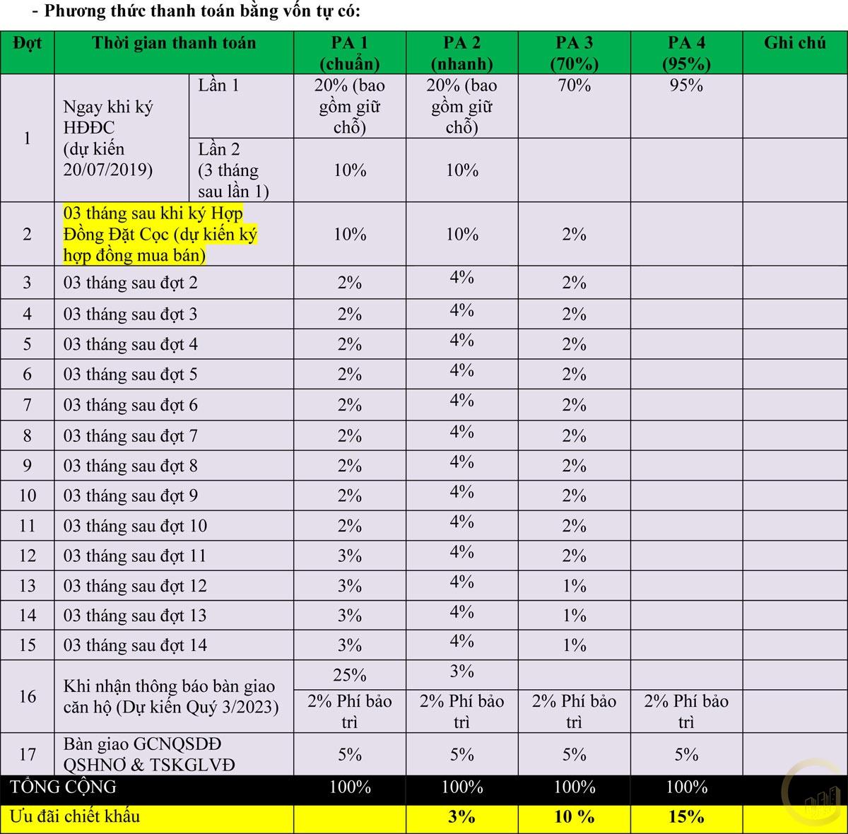 Phương thức thanh toán dự án Thanh Long Bay Phan Thiết