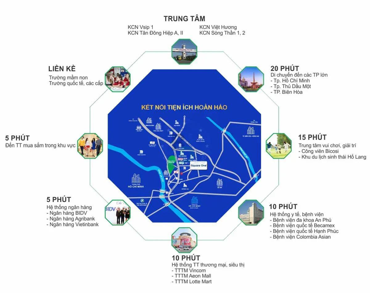 Hệ thống tiện ích lân cận tại thành phố Thuận An